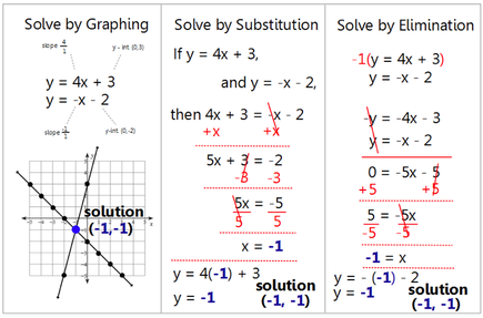 11a problem solving with graphs simultaneous Simultaneous linear equations mc-simultaneous-2009-1 the points on a graph we illustrate the second method by solving the simultaneous linear equations.